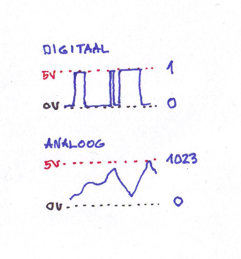 Digitaalsel signaalil on väärtusi ainult 2, analoog signaali Arduino mõistab 1024 eri tasemena